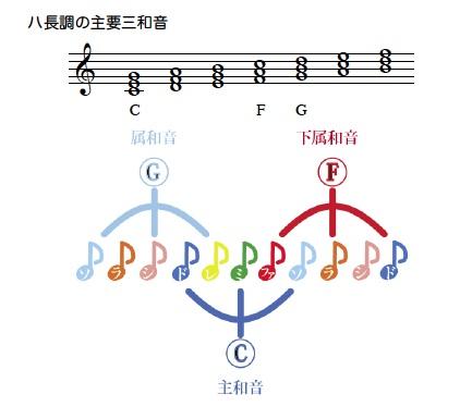 キッズ理論_主要三和音