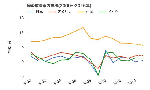 ダウンロード (成長率2)