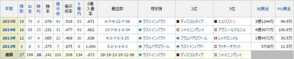 2015成績