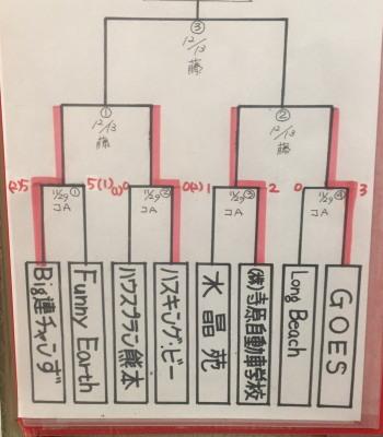 2015-11-30 09.24.12結果 友志リーグ事務局
