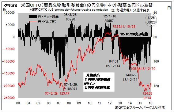 円買い残高