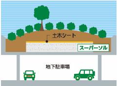 ⑥地下駐車場