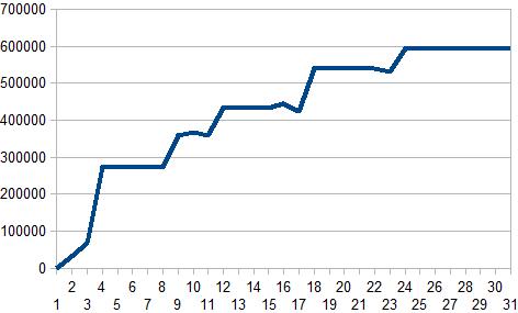 2015年12月収支グラフ