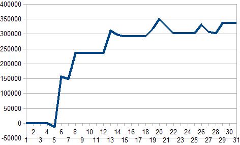 2016年1月収支グラフ