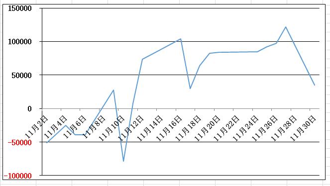 11月の損益グラフ (2)