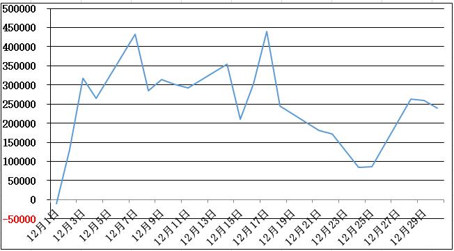 12月の損益グラフ-1