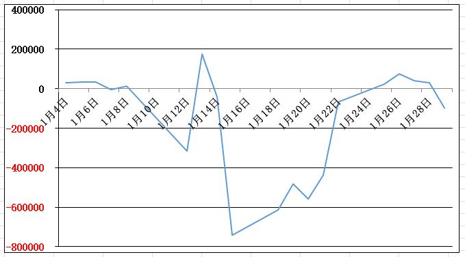 16年1月の損益グラフ-1