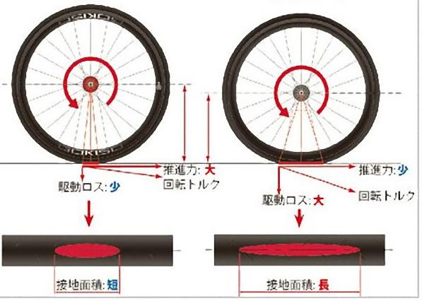 タイヤの変形_e