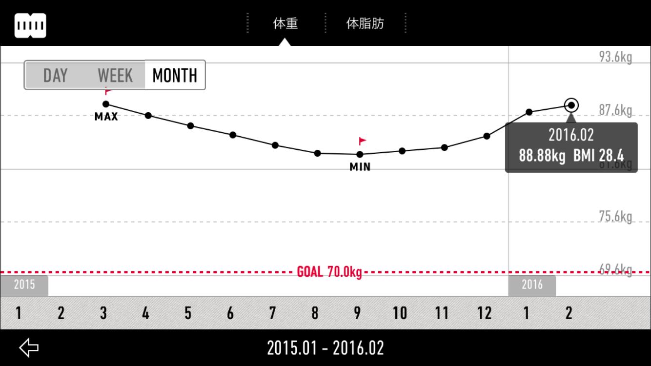 2016-02-12 体重