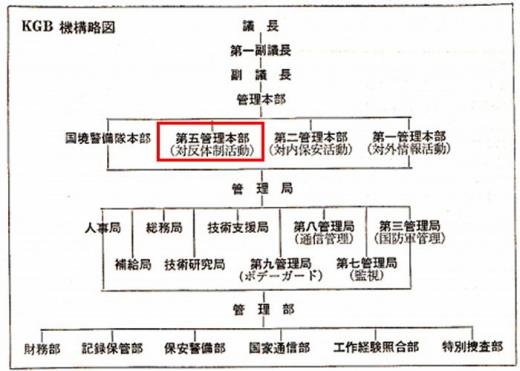 KGB機構略図_2