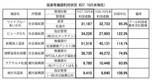中川直美議員資料要求(温泉利用者数)-のコピー