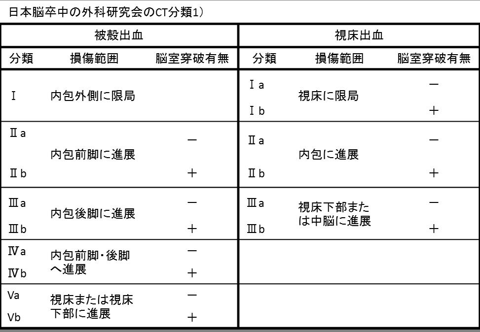 日本脳卒中の外科研究会のCT分類1)