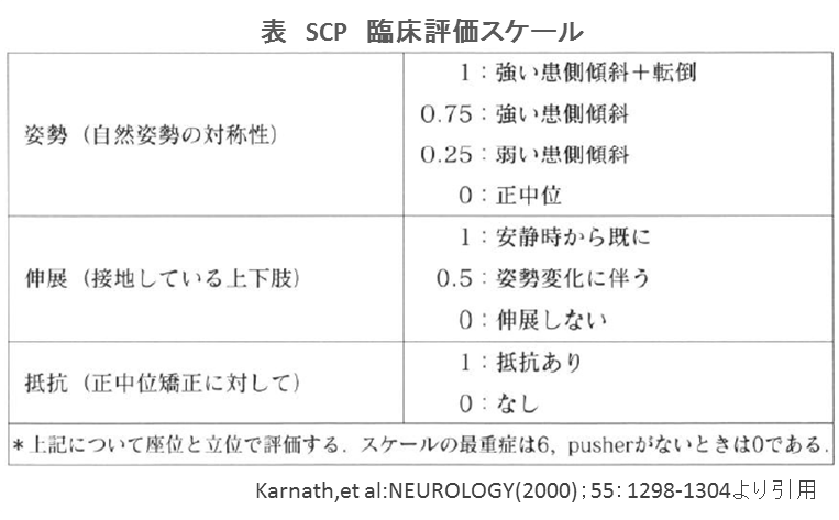SCP 臨床評価スケール