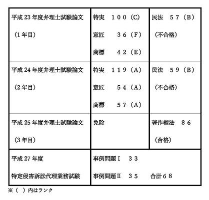 弁理士試験及び付記試験の成績表