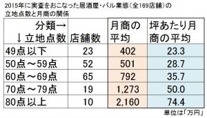 2015年に実査をおこなった居酒屋・バル業態の立地点数と売上げ(平均)