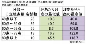 2015年に実査をおこなった居酒屋・バル業態の立地点数と売上げ(最高と最低)