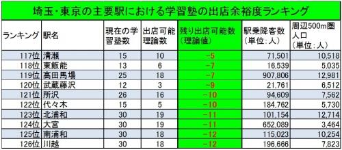 学習塾出店推奨エリアワースト10