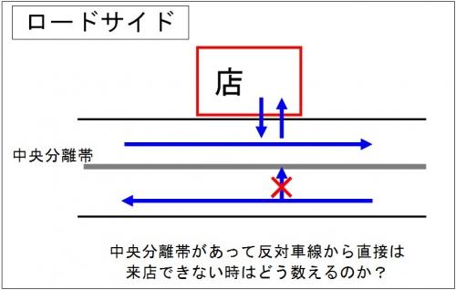 通行量測定の難しさ_ロードサイド中央分離帯がある場合