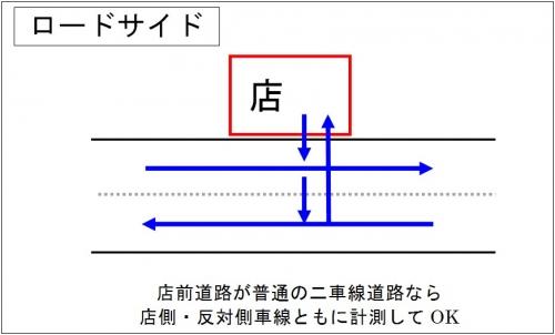 通行量測定の難しさ_ロードサイド普通の二車線