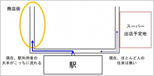 通行量測定の難しさ_駅前に大型スーパーが出店した場合