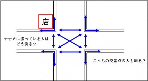 通行量測定の難しさ_大型スクランブル交差点の場合