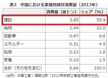 2015-12-21中国の業種別鉄鋼使用量