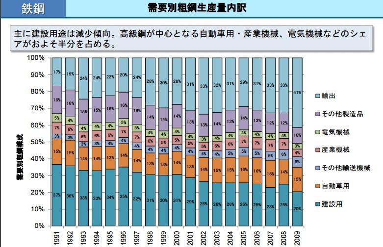 2015-12-21日本の業種別鉄鋼生産量