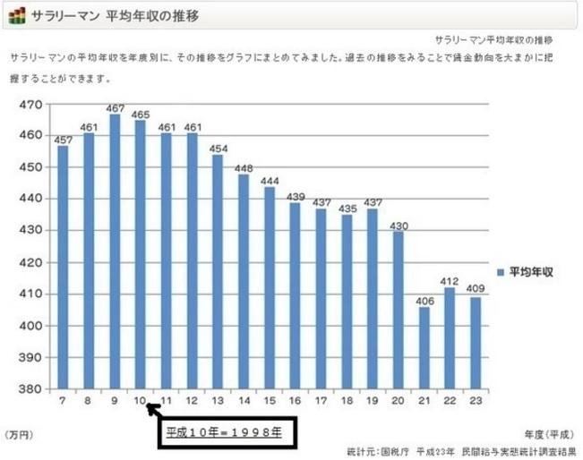 2016-1-16サラリーマン年収推移 2013年3月のデータ