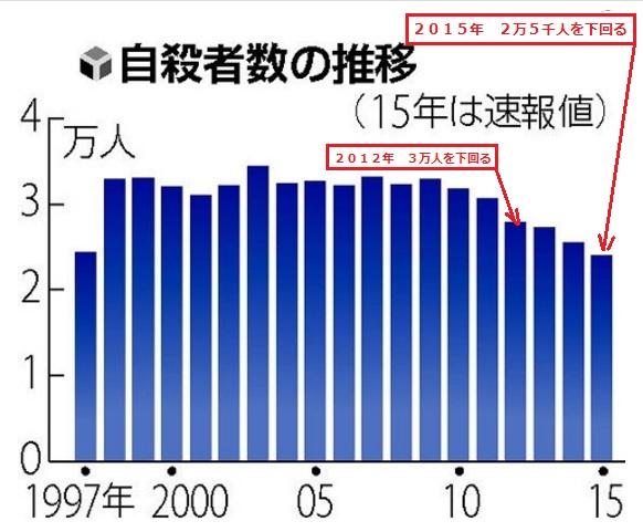 2016-1-16自殺者推移by読売