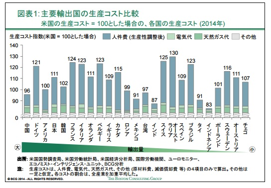 2016-1-29主要輸出国の生産コスト比較1