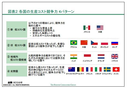 2016-1-29主要輸出国の生産コスト比較2