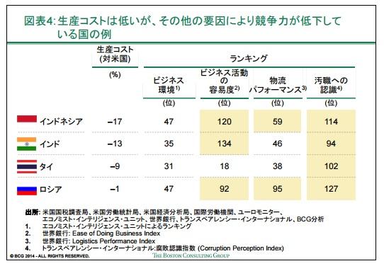 2016-1-29主要輸出国の生産コスト比較3