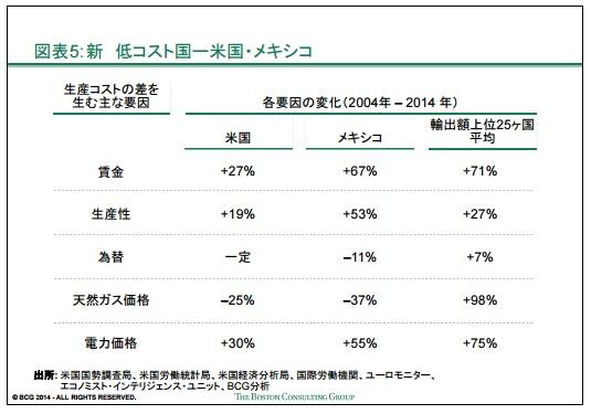 2016-1-29主要輸出国の生産コスト比較4