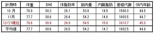15-12-21 体重平均値