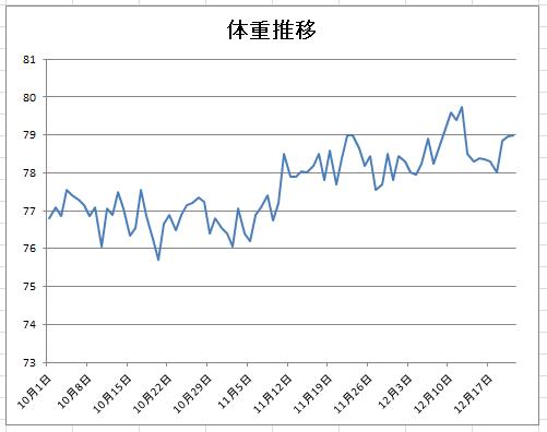 15-12-21体重グラフ