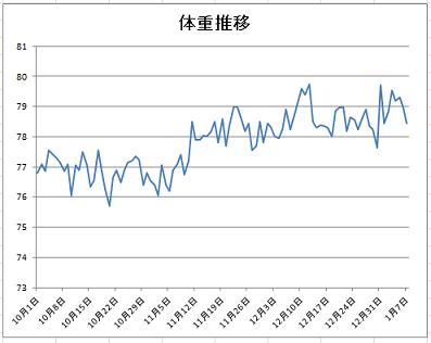 2016-1-7体重推移グラフ