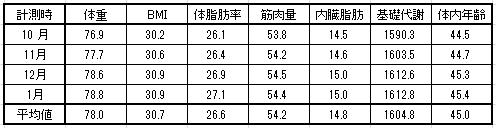 2016-1-9 月平均体重