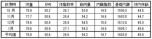 2016-1-14 体重平均値