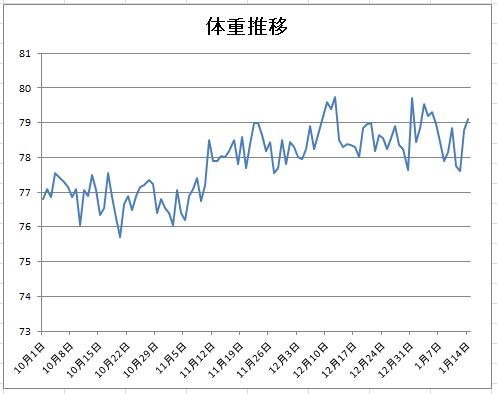 2016-1-14 体重グラフ