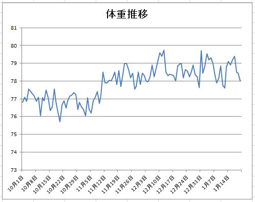 2016-1-20 体重推移グラフ