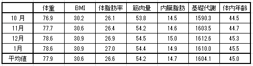 2016-1-25体重平均値