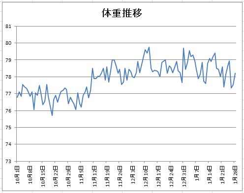 2016-1-28体重グラフ