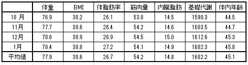 2016-1月 月別平均値