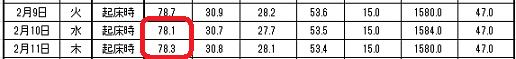 2016-2-11 体重表