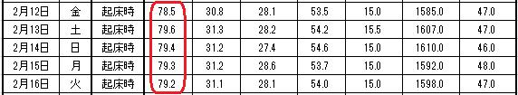 2016-2-16 体重表