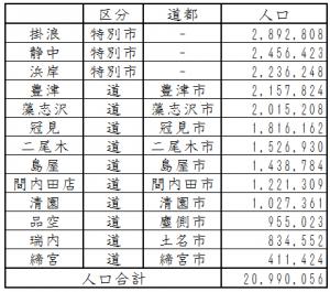 人口リスト
