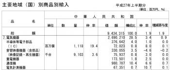 平成27年上半期分貿易統計(確報)1