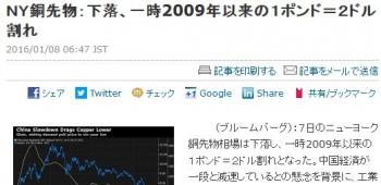newsNY銅先物:下落、一時2009年以来の1ポンド=2ドル割れ
