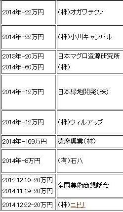 【政治団体】自由民主党神奈川県第十三選挙区支部【甘利明】2