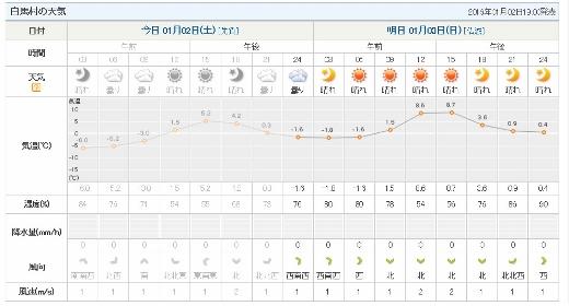 1月2日の白馬の天気 (520x280)